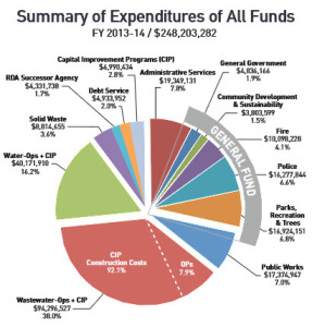 from city flyer sent out in April featuring 2013-14 budget breakdown.