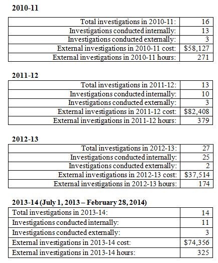 DJUSD-investigations-2010-2014-2