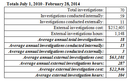 DJUSD-investigations-2010-2014