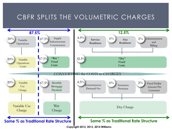 CBFR-Splits-the-Volumetric-Charges
