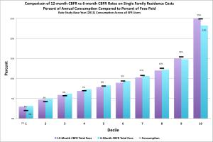 Equity Chart - SFR New CBFR-12 vs CBFR-6