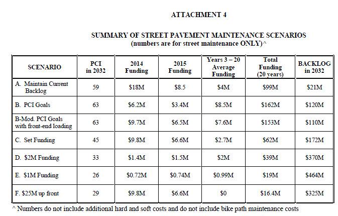 Pavement-funding-scenarios