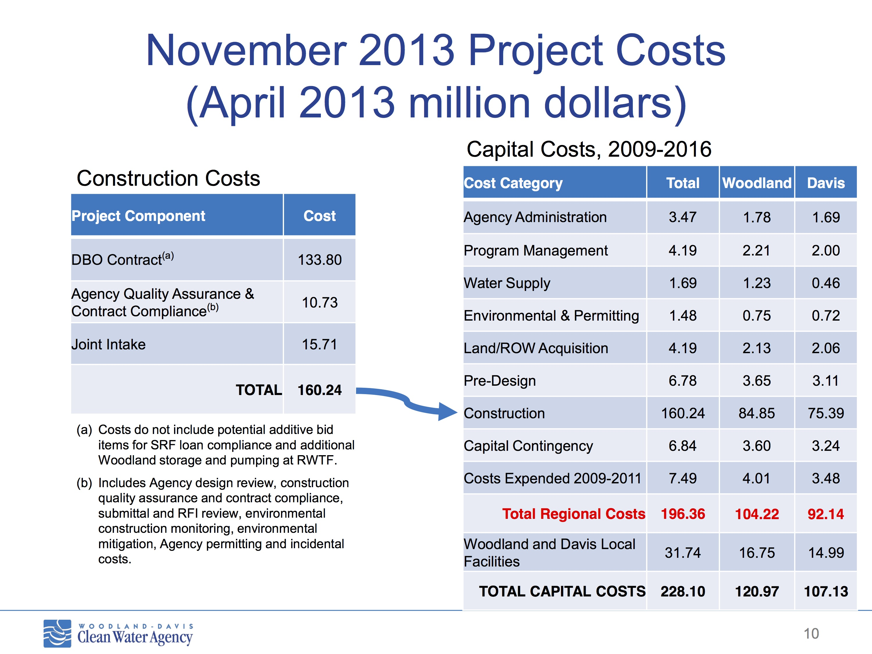 WDCWA Project Costs - April 2013