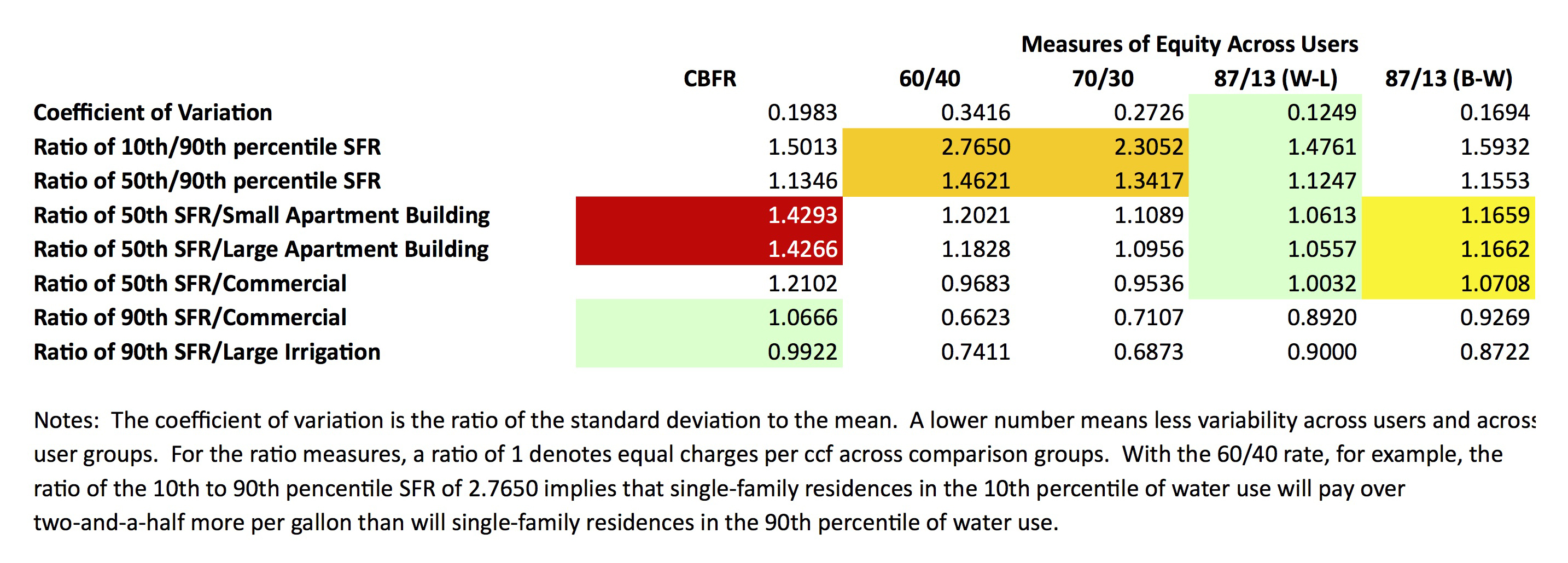 In the table above Equity is demonstrated when the ratio is closest to 1 •  Green shaded values are the closest to 1 •  Red shaded values are the ones that figured prominently in the Yes On Measure P arguments •  Orange shaded values are areas where traditional high fixed-fee rates create considerable inequity •  Yellow shaded values are areas in Staff's proposed rates where there are still equity improvement opportunities