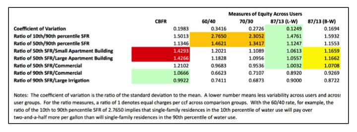 CBFR-ratios