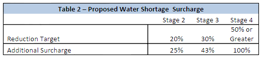 Drought-Surcharge-2014-proposed