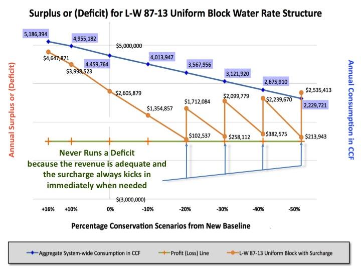 L-W 87/13 Water Rates