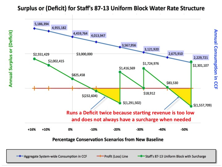 Staff's 87/13 Water Rates