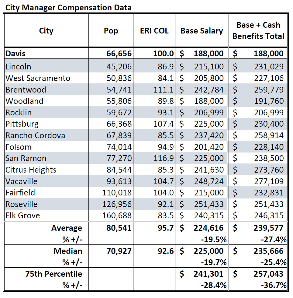 sunday commentary new city manager salary puts davis in tough based on that staff report the council voted to establish a salary range of the city manager position up to a range of 217 200 to 241 300