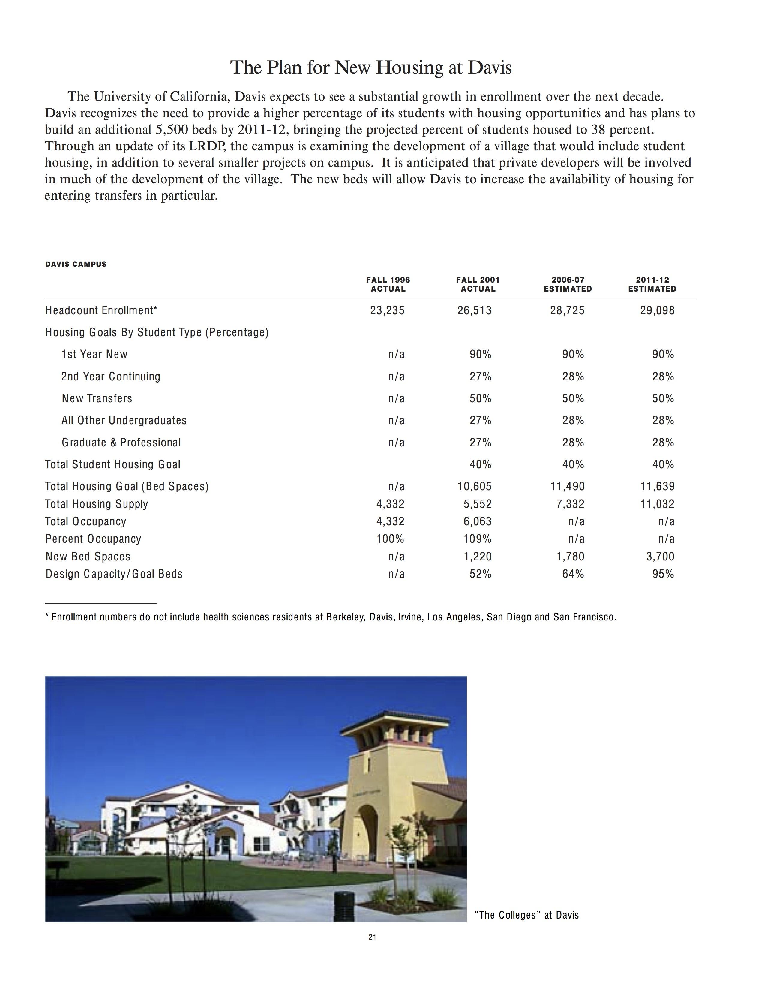 UC Housing in the 21st Century - UC Davis specific plan