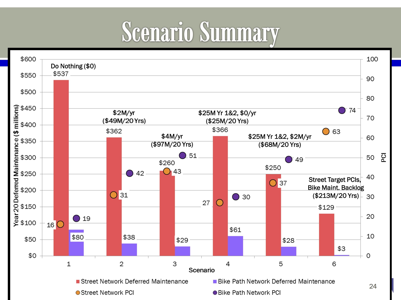 Streets Maintenance Scenarios