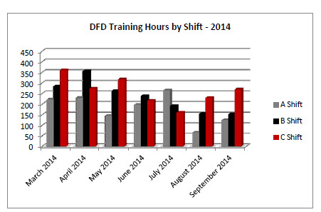 DFD Training by Shift