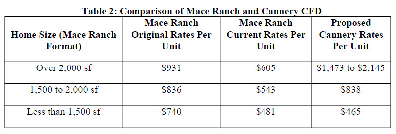 CFD-Rate-Mace-Comp