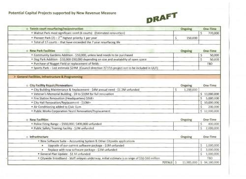 COD Capital Projects Wish List DRAFT 10-2015(3)