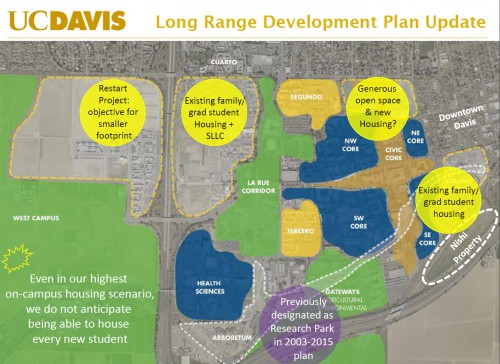 UCD Long Range Development Plan