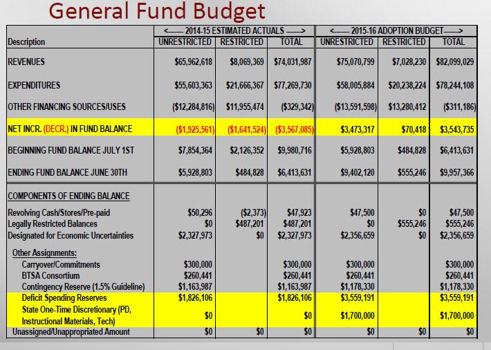 School-Budget-2015-16