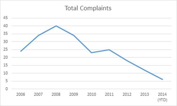 Complaints-Police