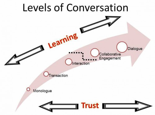 Levels-of-Conversation3