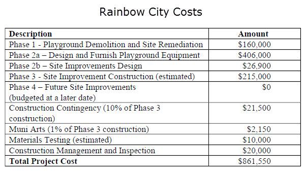 Rainbow-City-Costs