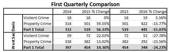 Davis CA crime stats 2014 - 2015