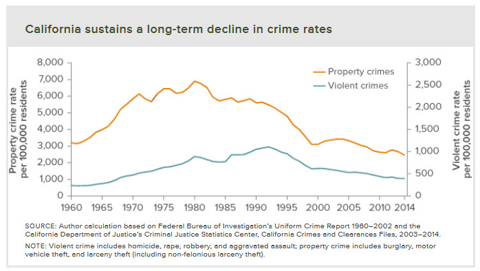 50-year-Crime-Trend