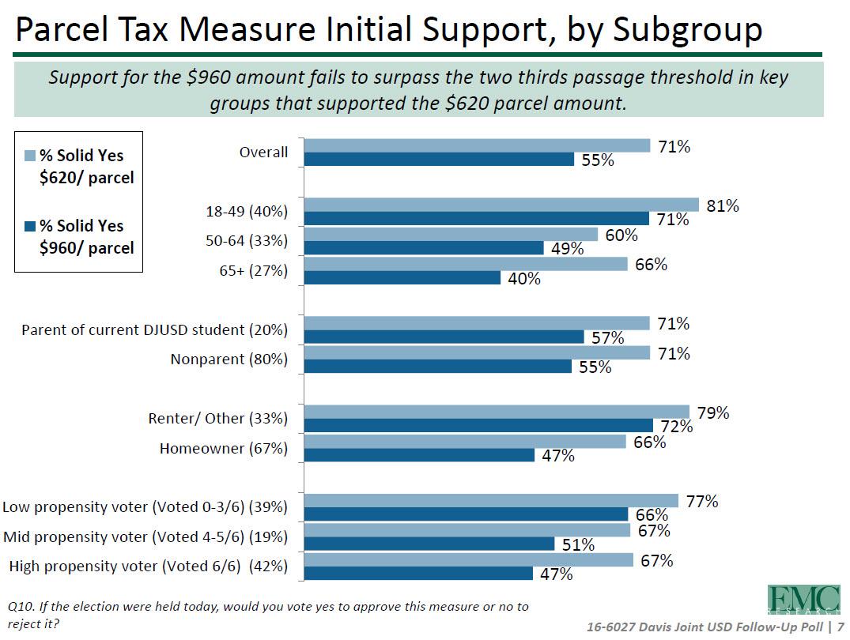 Parcel Tax Poll - 2