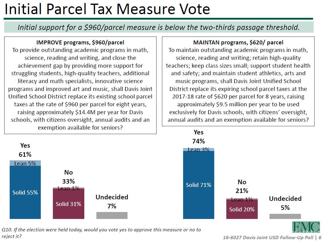 Parcel Tax Poll