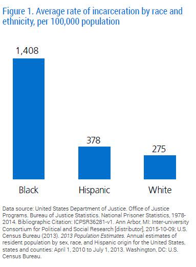 Racial-Disparity-Sentencing