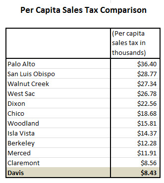 https://www.davisvanguard.org/wp-content/uploads/2016/08/Per-Capita-Sales-Tax.jpg