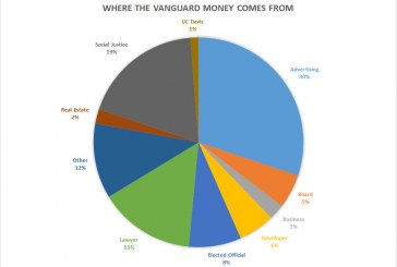 Where is the Vanguard Getting Its Revenue?