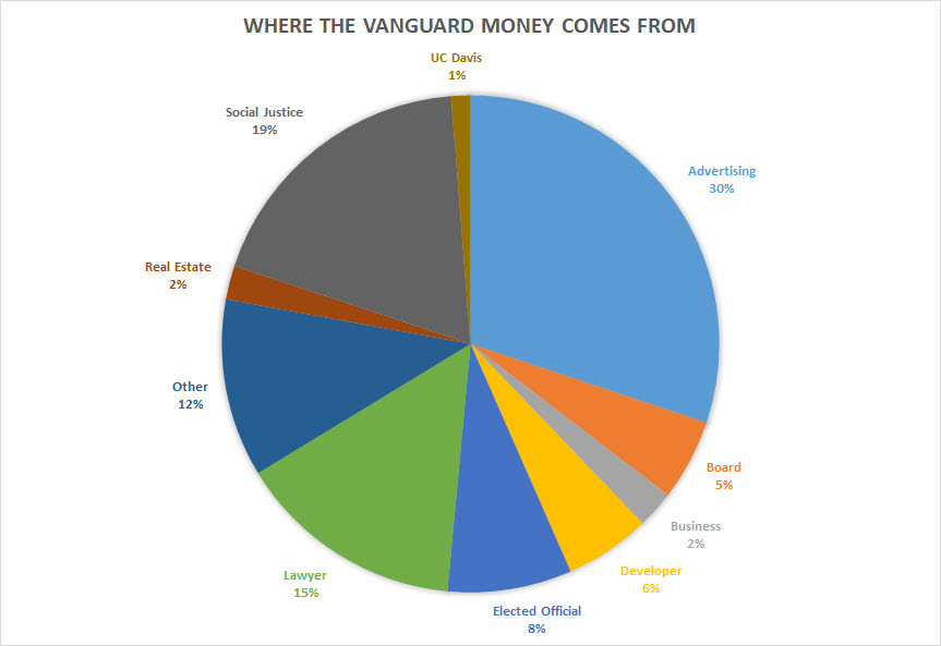 Vanguard-Money-Breakdown