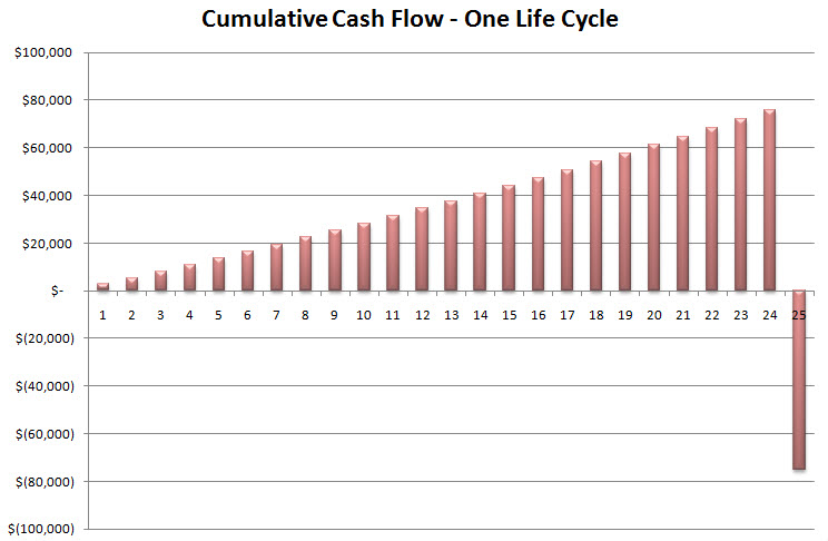 https://www.davisvanguard.org/wp-content/uploads/2017/03/CumulativeCashFlow.jpg