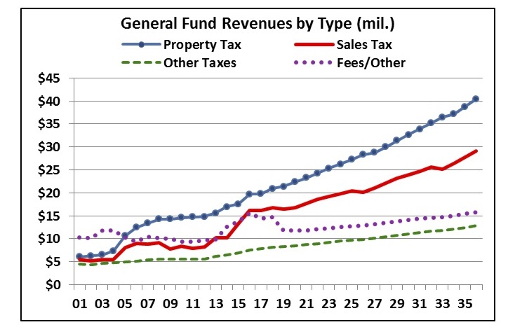 https://www.davisvanguard.org/wp-content/uploads/2017/05/2017-05-16-CC-Item-04.-Financial-Forecast-Proposed-17-18-Budget.jpg