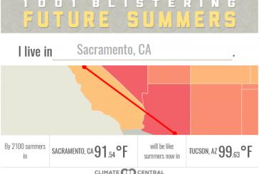 Davis, Sacramento Temps to Rise over 8 Degrees by 2100