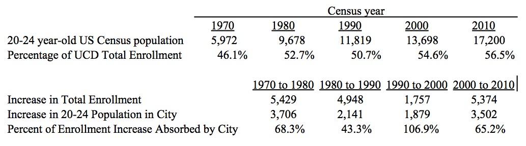 https://www.davisvanguard.org/wp-content/uploads/2017/09/Enrollment-Absorption-in-Population.jpg