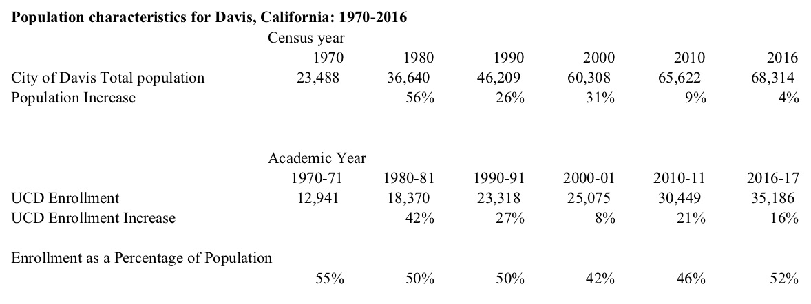 http://www.davisvanguard.org/wp-content/uploads/2017/12/Davis-Population-and-UCD-Enrollment-1970-2016-.jpg