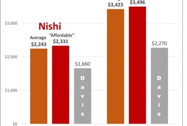 An Examination of the Affordability of the Nishi Project/Measure J: Expensive and Overcrowded