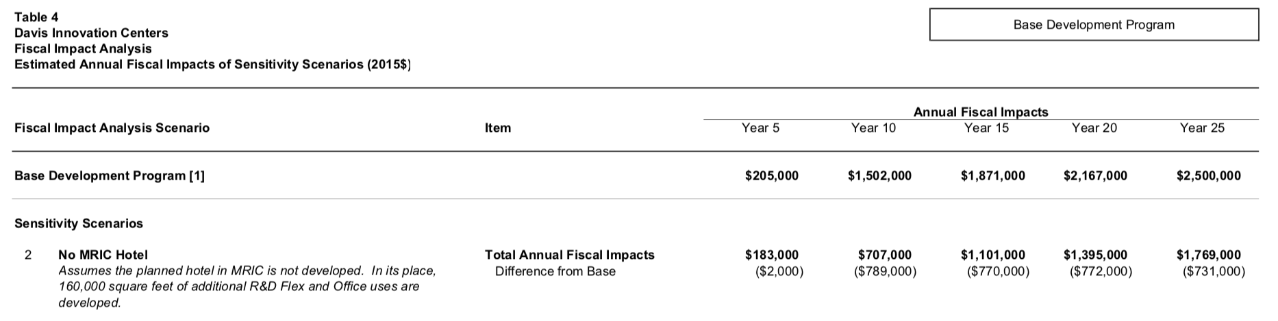 https://www.davisvanguard.org/wp-content/uploads/2018/12/Table-3-from-April-2016-EPS-report-to-FBC-on-MRIC.png
