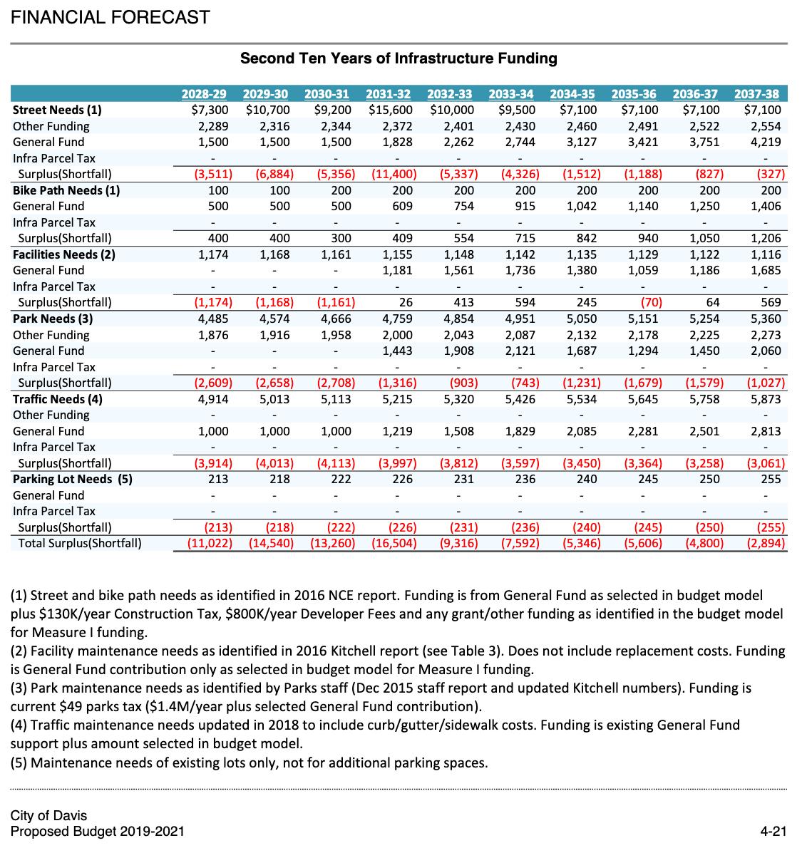 https://www.davisvanguard.org/wp-content/uploads/2019/06/04-Financial-Forecast-Proposed-FY19-20-page-4-21.jpg