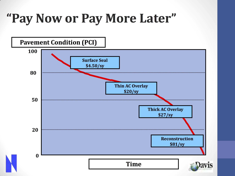 https://www.davisvanguard.org/wp-content/uploads/2019/06/Pavement-Management-S-Curve.jpg