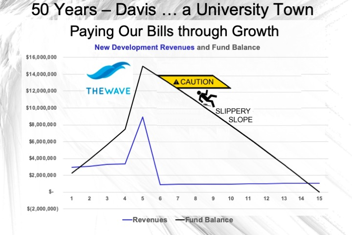 https://www.davisvanguard.org/wp-content/uploads/2020/05/07-Paying-Our-Bills-through-Growth-1.jpeg