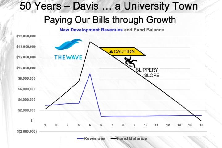 https://www.davisvanguard.org/wp-content/uploads/2020/05/07-Paying-Our-Bills-through-Growth.jpeg