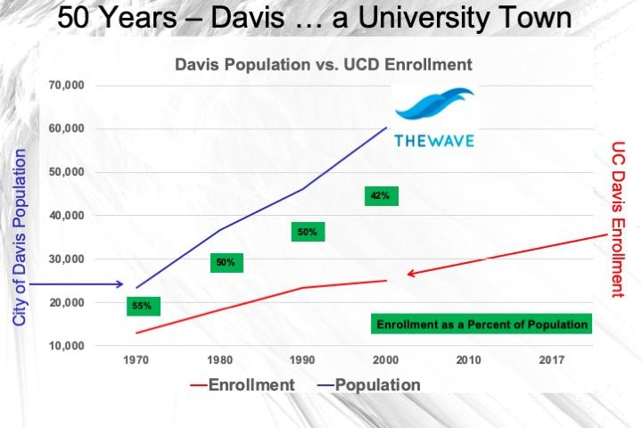 https://www.davisvanguard.org/wp-content/uploads/2020/05/08-Population-and-Enrollment-history-with-the-Wave.jpeg