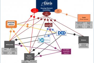 Guest Commentary: The City of Davis Housing Element Update & Developer Web